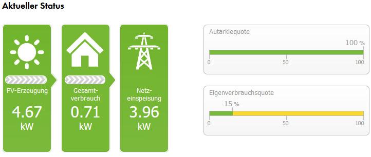 Photovoltaik in der Praxis